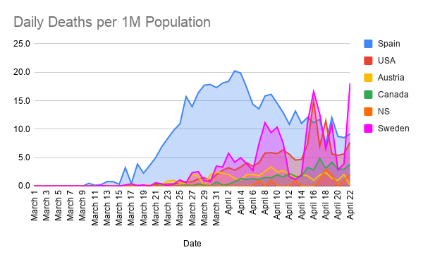 Daily-Deaths-per-1M-Population--11-