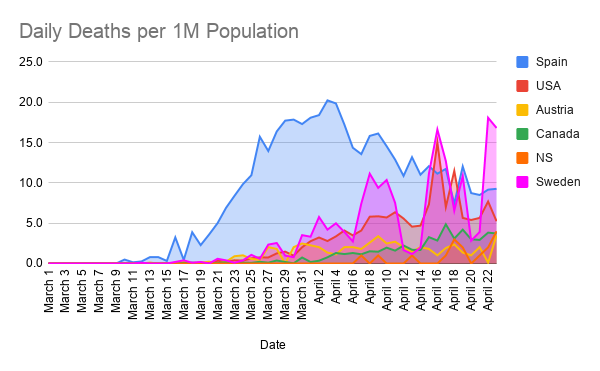 Daily-Deaths-per-1M-Population--13-