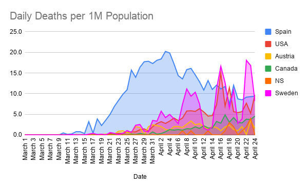 Daily-Deaths-per-1M-Population--14-