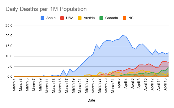 Daily-Deaths-per-1M-Population--2-