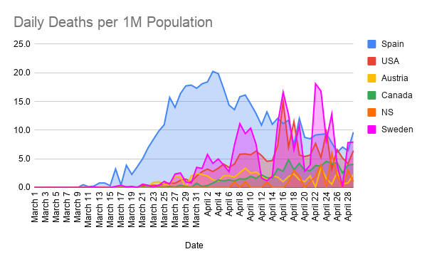 Daily-Deaths-per-1M-Population--21-