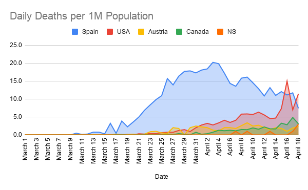 Daily-Deaths-per-1M-Population--4-