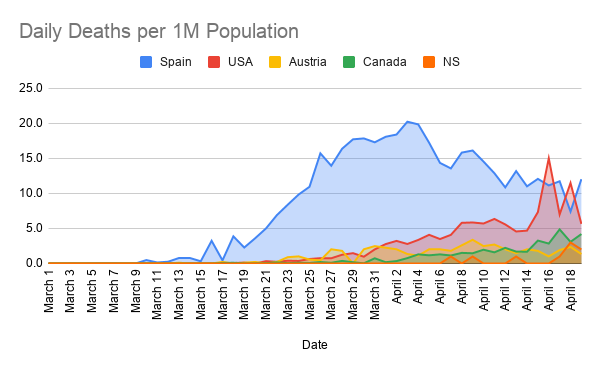 Daily-Deaths-per-1M-Population--6-