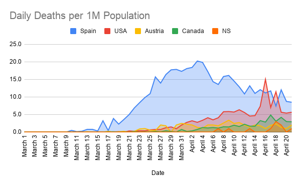 Daily-Deaths-per-1M-Population--9-