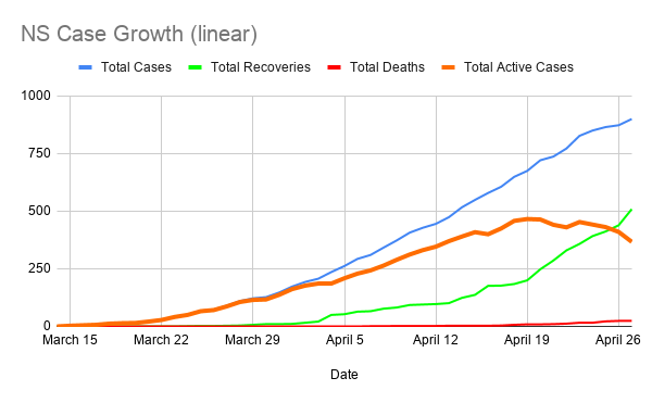 NS-Case-Growth--linear-