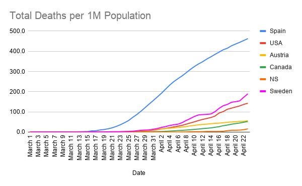 Total-Deaths-per-1M-Population--13-