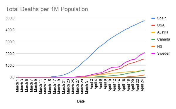 Total-Deaths-per-1M-Population--16-