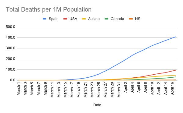 Total-Deaths-per-1M-Population--2-