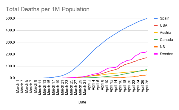 Total-Deaths-per-1M-Population--20-