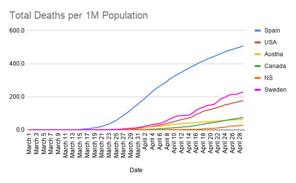 Total-Deaths-per-1M-Population--21-