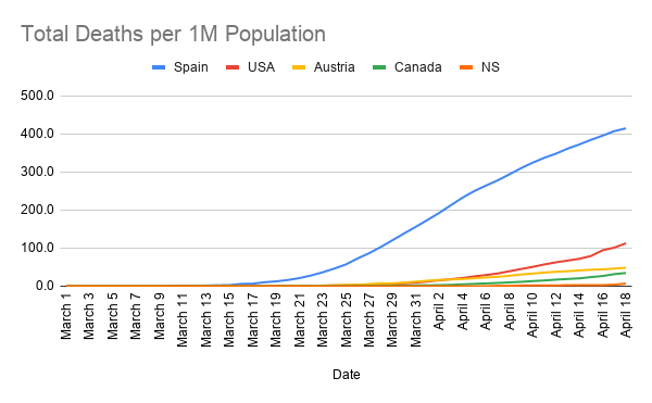 Total-Deaths-per-1M-Population--4-