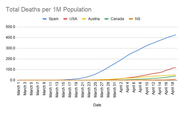 Total-Deaths-per-1M-Population--6-