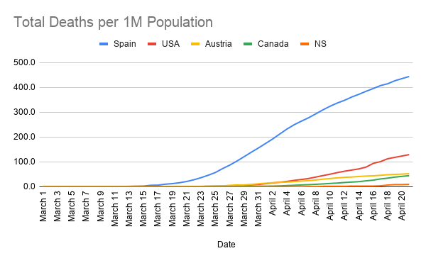 Total-Deaths-per-1M-Population--9-