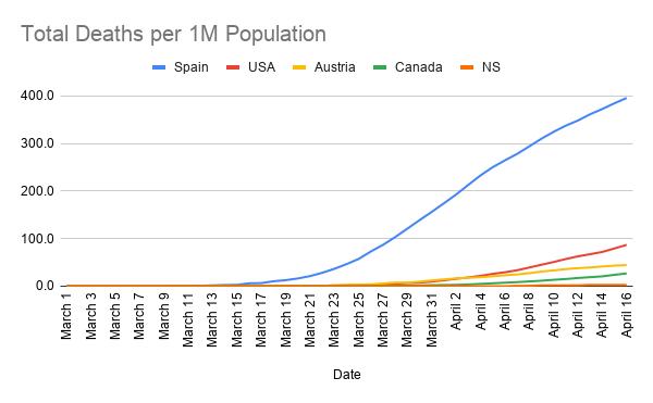 Total-Deaths-per-1M-Population-1